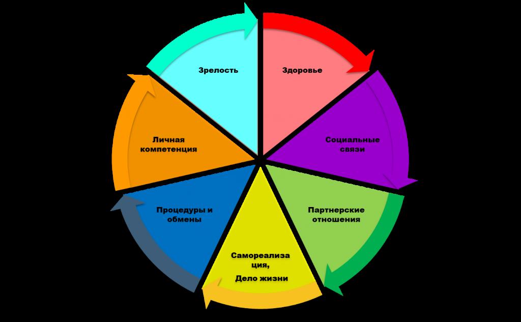 Система_жизни(рисунок)
